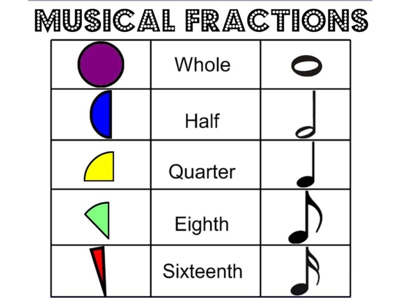 Fractions music