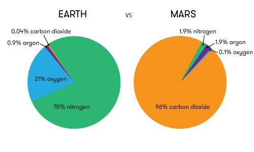 Earth and Mars soil