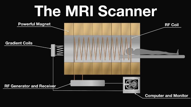 MRI working