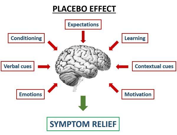 Placebo Effect Image