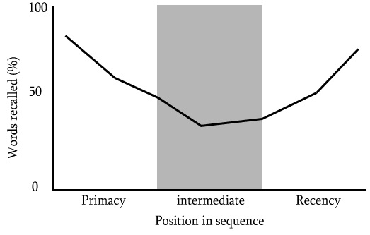 Serial position effect first