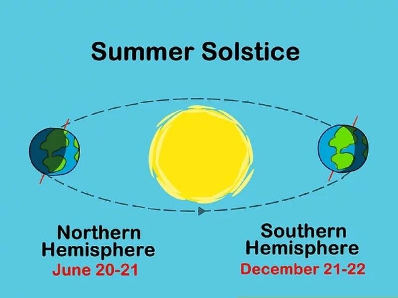 Solstice simple