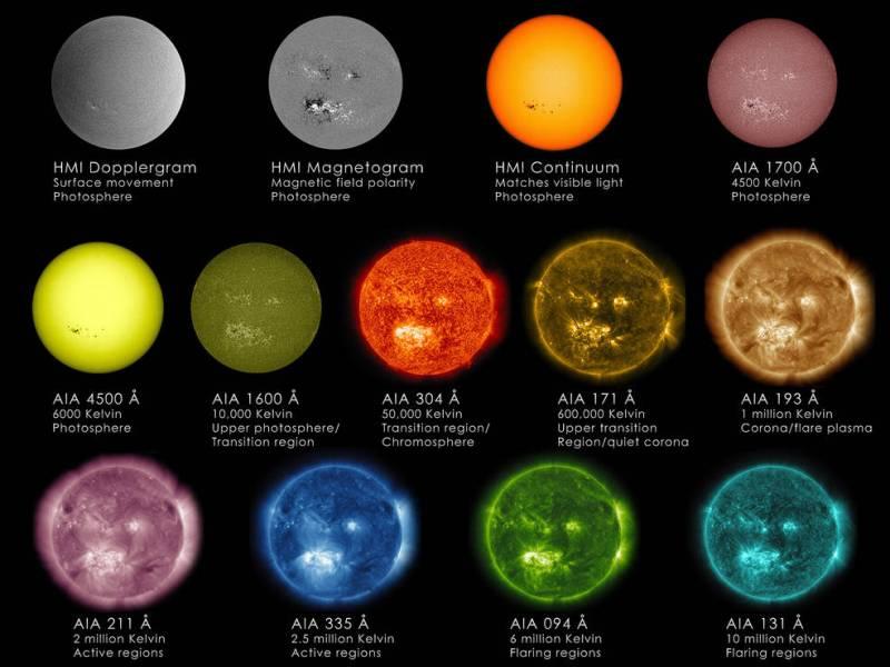 Sun wavelength chart